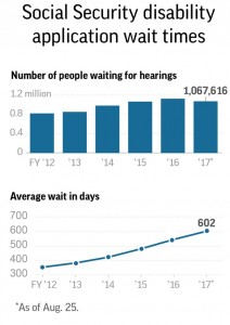 Graphic shows number of people awaiting disability hearings and average wait times.